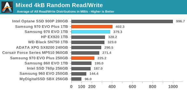 Mixed Read/Write Performance - The Samsung 970 EVO Plus (250GB, 1TB