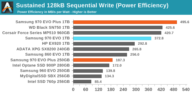Sustained 128kB Sequential Write (Power Efficiency)