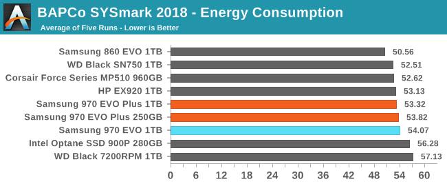 BAPCo SYSmark 2018 - Energy Consumption