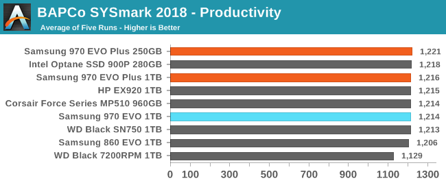 BAPCo SYSmark 2018 - Productivity