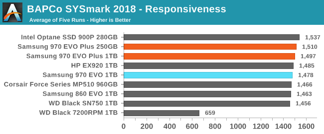 BAPCo SYSmark 2018 - Responsiveness