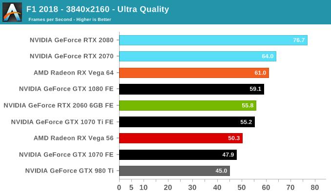 F1 2018 - 3840x2160 - Ultra Quality