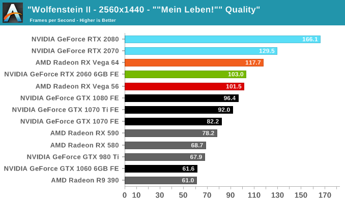Wolfenstein II - The NVIDIA GeForce RTX 2060 6GB Founders Edition