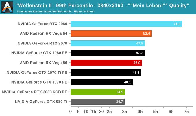 Wolfenstein II - The NVIDIA GeForce RTX 2060 6GB Founders