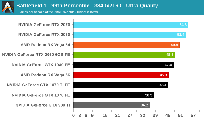 Battlefield 1 - 99th Percentile - 3840x2160 - Ultra Quality