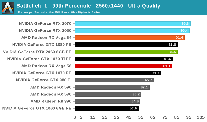 Battlefield 1 - 99th Percentile - 2560x1440 - Ultra Quality