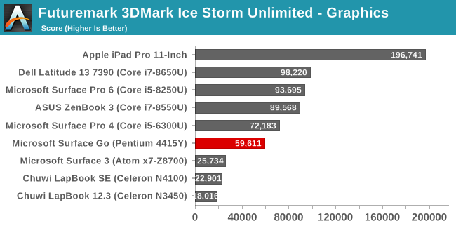 Futuremark 3DMark Ice Storm Unlimited - Graphics