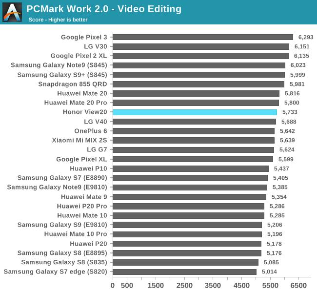 PCMark Work 2.0 - Video Editing