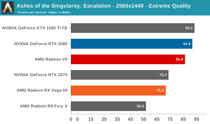 Ashes of the Singularity: Escalation - 2560x1440 - Extreme Quality