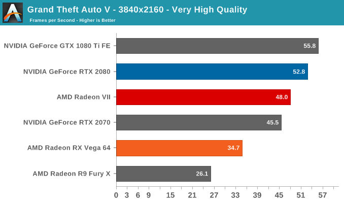 Grand Theft Auto V - The AMD Radeon VII Review: An