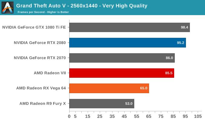 Grand Theft Auto V - 2560x1440 - Very High Quality