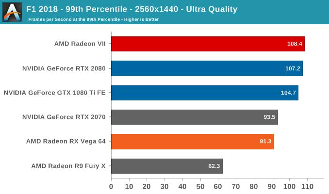 F1 2018 - 99th Percentile - 2560x1440 - Ultra Quality
