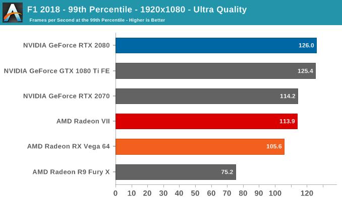 F1 2018 - 99th Percentile - 1920x1080 - Ultra Quality