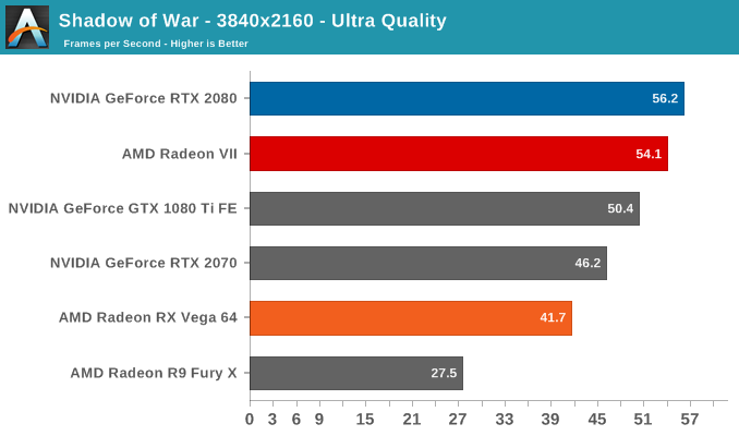 Shadow of War - 3840x2160 - Ultra Quality