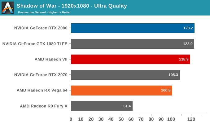 Shadow of War - 1920x1080 - Ultra Quality