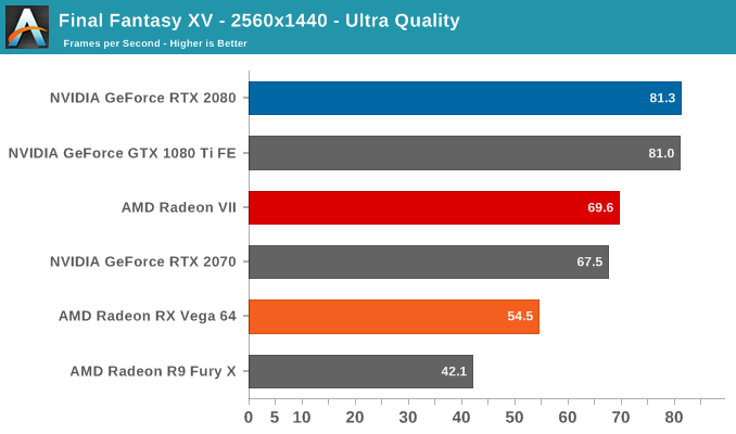 Final Fantasy XV - 2560x1440 - Ultra Quality