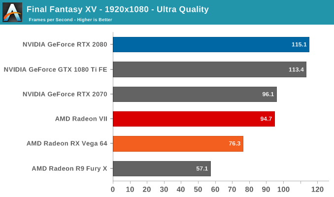 Final Fantasy XV - 1920x1080 - Ultra Quality