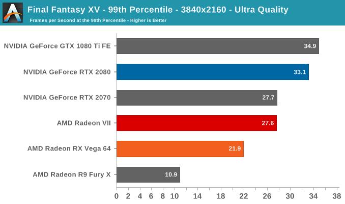 Final Fantasy XV - 99th Percentile - 3840x2160 - Ultra Quality