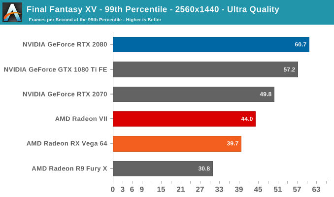Final Fantasy XV - 99th Percentile - 2560x1440 - Ultra Quality