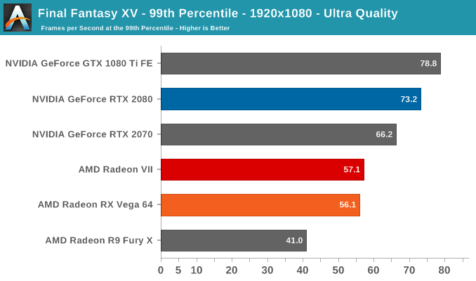 Final Fantasy XV - 99th Percentile - 1920x1080 - Ultra Quality