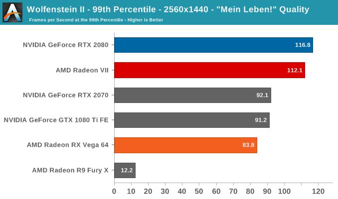 Wolfenstein II - 99th Percentile - 2560x1440 -