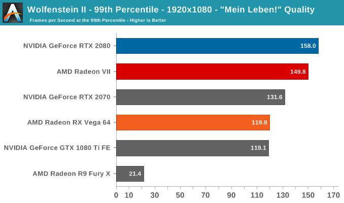 Wolfenstein II - 99th Percentile - 1920x1080 -
