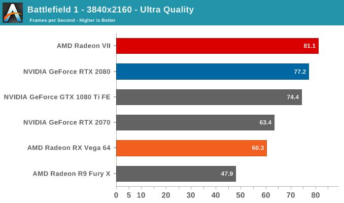Battlefield 1 - 3840x2160 - Ultra Quality