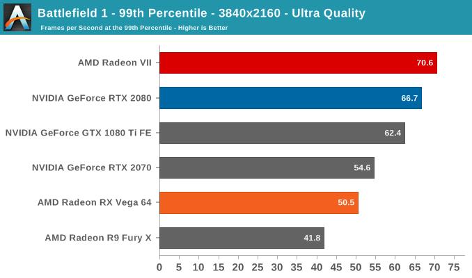 Battlefield 1 - 99th Percentile - 3840x2160 - Ultra Quality