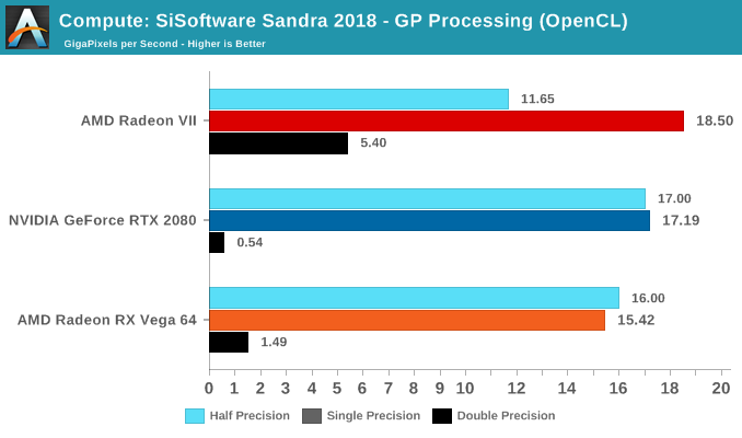 Compute: SiSoftware Sandra 2018 - GP Processing (OpenCL)