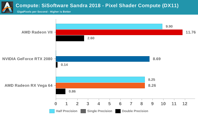 Compute: SiSoftware Sandra 2018 - Pixel Shader Compute (DX11)