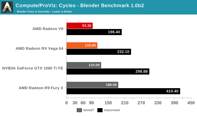 Professional Visualization and Rendering - The AMD Radeon