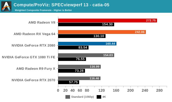 Compute/ProViz: SPECviewperf 13 - catia-05