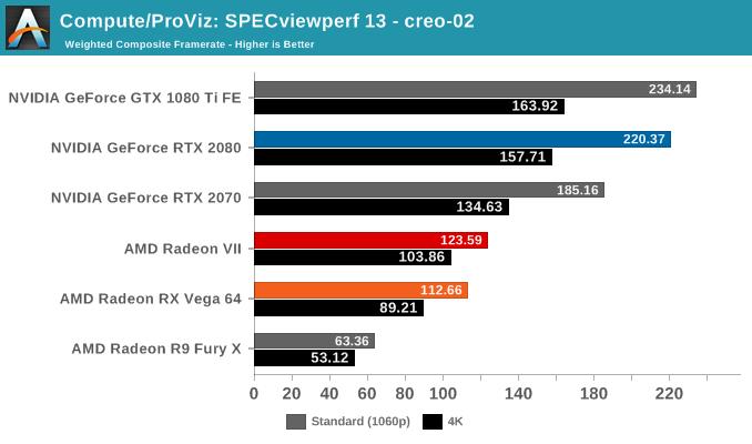 Compute/ProViz: SPECviewperf 13 - creo-02