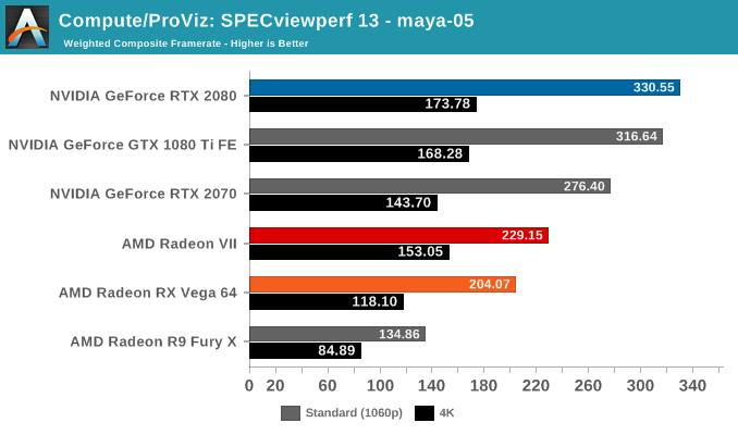 Compute/ProViz: SPECviewperf 13 - maya-05