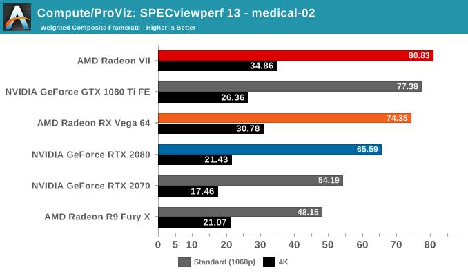 Compute/ProViz: SPECviewperf 13 - medical-02