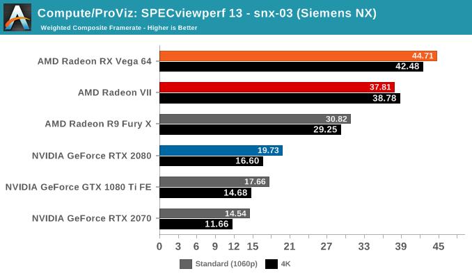 Compute/ProViz: SPECviewperf 13 - snx-03 (Siemens NX)