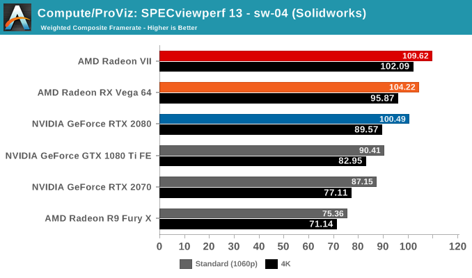 Compute/ProViz: SPECviewperf 13 - sw-04 (Solidworks)