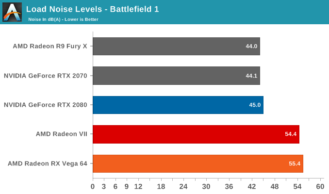 Load Noise Levels - Battlefield 1