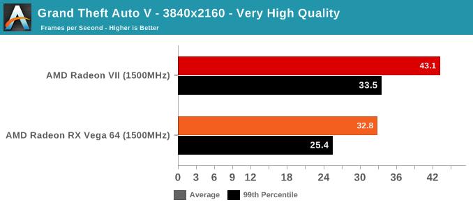 Grand Theft Auto V - 3840x2160 - Very High Quality