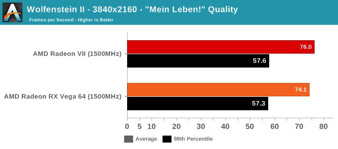Wolfenstein II - 3840x2160 -