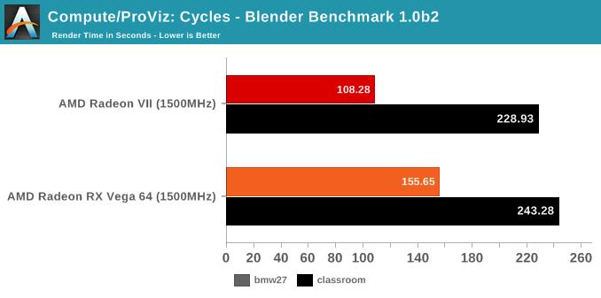 Compute/ProViz: Cycles - Blender Benchmark 1.0b2