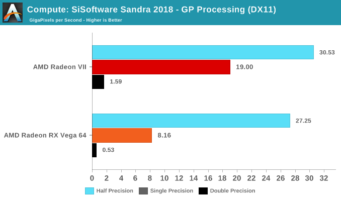 Compute: SiSoftware Sandra 2018 - GP Processing (DX11)