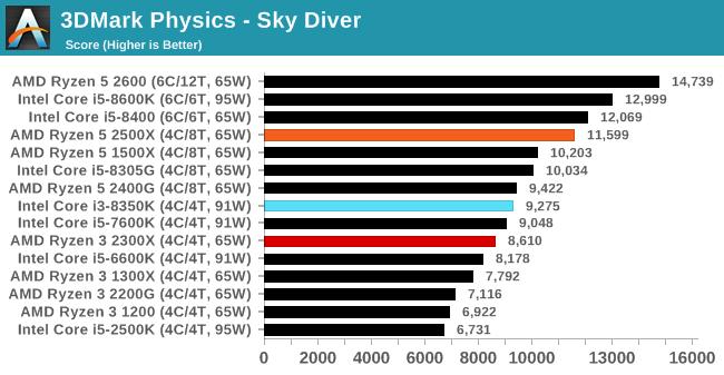 3DMark Physics - Sky Diver