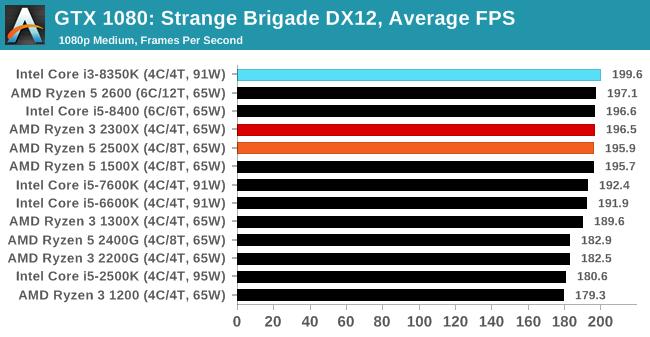 Gaming Strange Brigade Dx12 Vulkan The Amd Ryzen 5 2500x And Ryzen 3 2300x Cpu Review