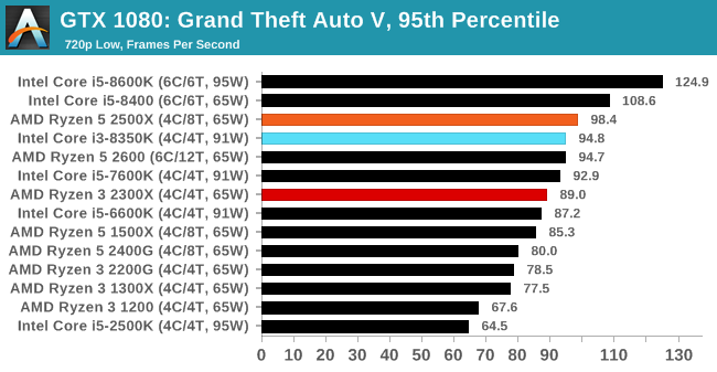 https://images.anandtech.com/graphs/graph13945/106404.png