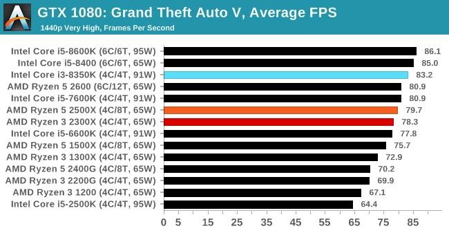 Gaming: Grand Theft Auto V - The AMD Ryzen 5 2500X and Ryzen 3 2300X