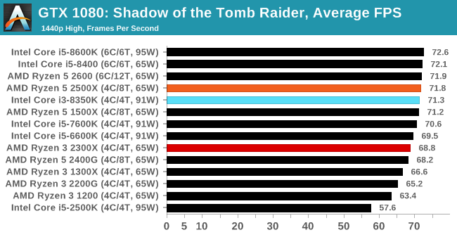 Gaming: Shadow of the Tomb Raider (DX12) - The AMD Ryzen 5 2500X and