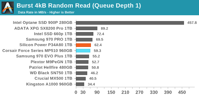 Random IO Performance - The Silicon Power P34A80 SSD Review: Phison