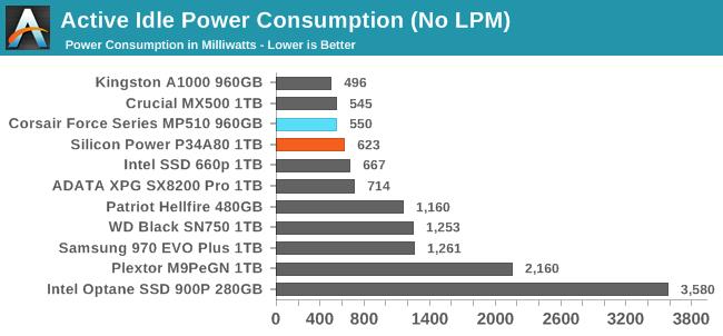 Active Idle Power Consumption (No LPM)