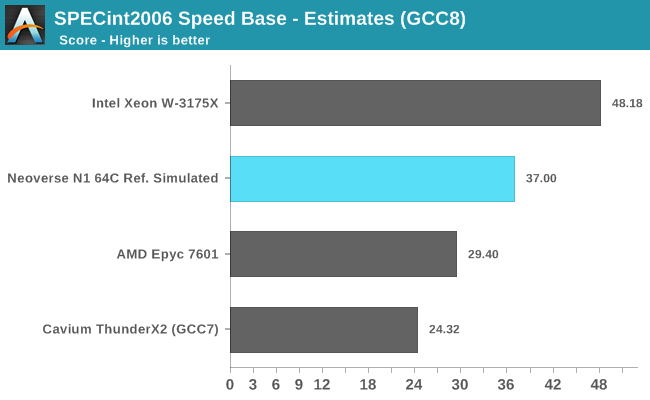 SPECint2006 Speed Base - Estimates (GCC8)